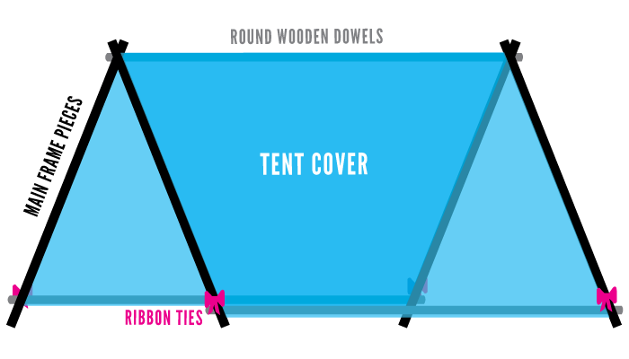 tentdiagram  sc 1 st  Green u0026 Gorgeous & Keep Your Bored Kid Busy: Simple DIY Play Tent